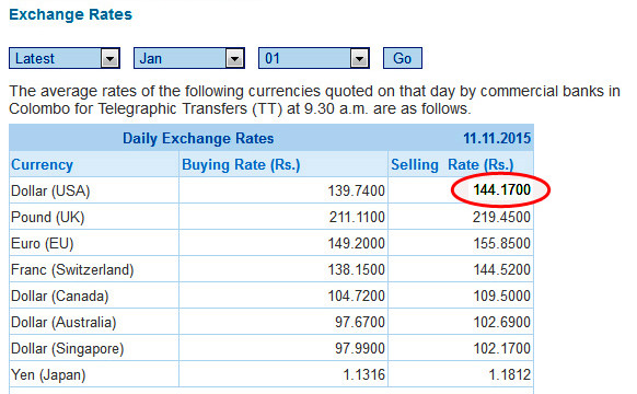 The Ing Rate Of A Us Dollar Exceeded Rs 144 Mark Today For First Time In Sri Lankan History